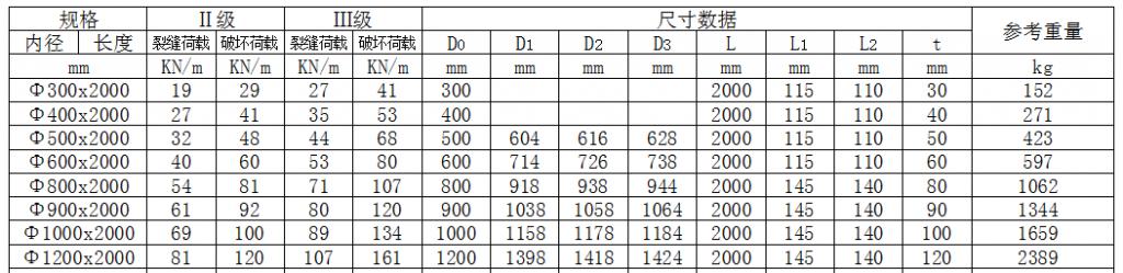 钢筋混凝土管(承插口)(φ300-1200)插图1