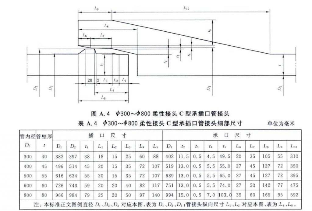 承插口水泥管图解(接口分析)插图1